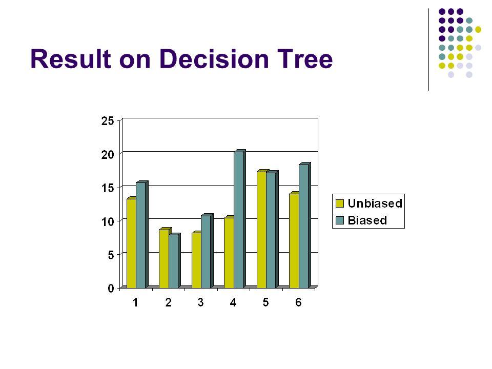 Result on Decision Tree