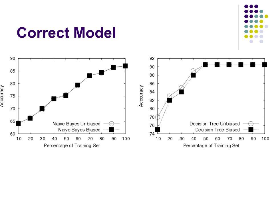 Correct Model