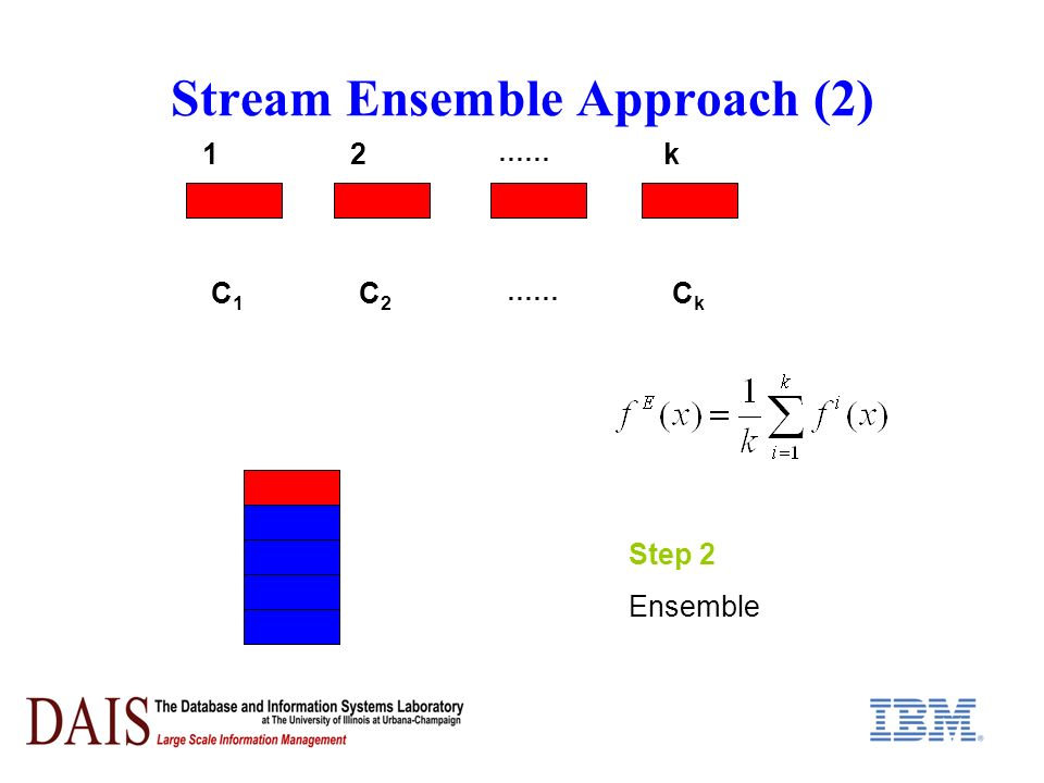 Stream Ensemble Approach (2) Step 2 Ensemble C1C1 C2C2 CkCk …… 12k
