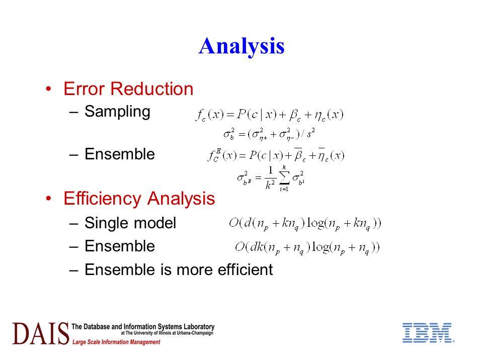 Analysis Error Reduction –Sampling –Ensemble Efficiency Analysis –Single model –Ensemble –Ensemble is more efficient