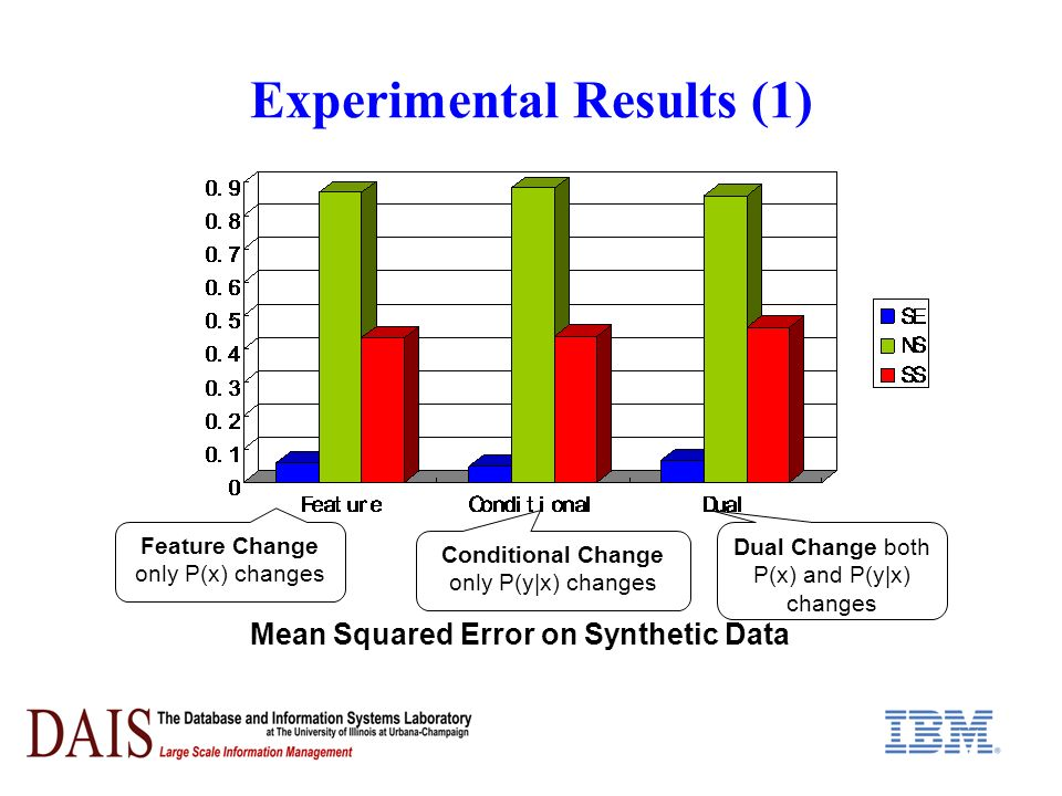 Experimental Results (1) Mean Squared Error on Synthetic Data Feature Change only P(x) changes Conditional Change only P(y|x) changes Dual Change both