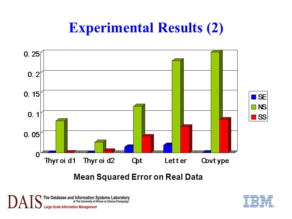 Experimental Results (2) Mean Squared Error on Real Data