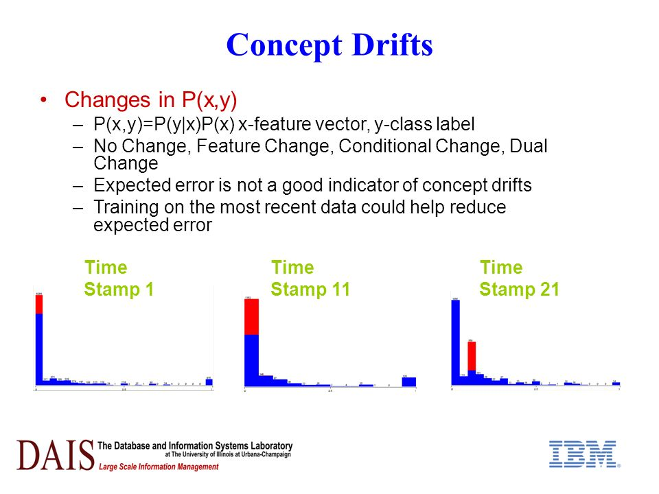 Concept Drifts Changes in P(x,y) –P(x,y)=P(y|x)P(x) x-feature vector, y-class label –No Change, Feature Change, Conditional Change, Dual Change –Expected error is not a good indicator of concept drifts –Training on the most recent data could help reduce expected error Time Stamp 1 Time Stamp 11 Time Stamp 21