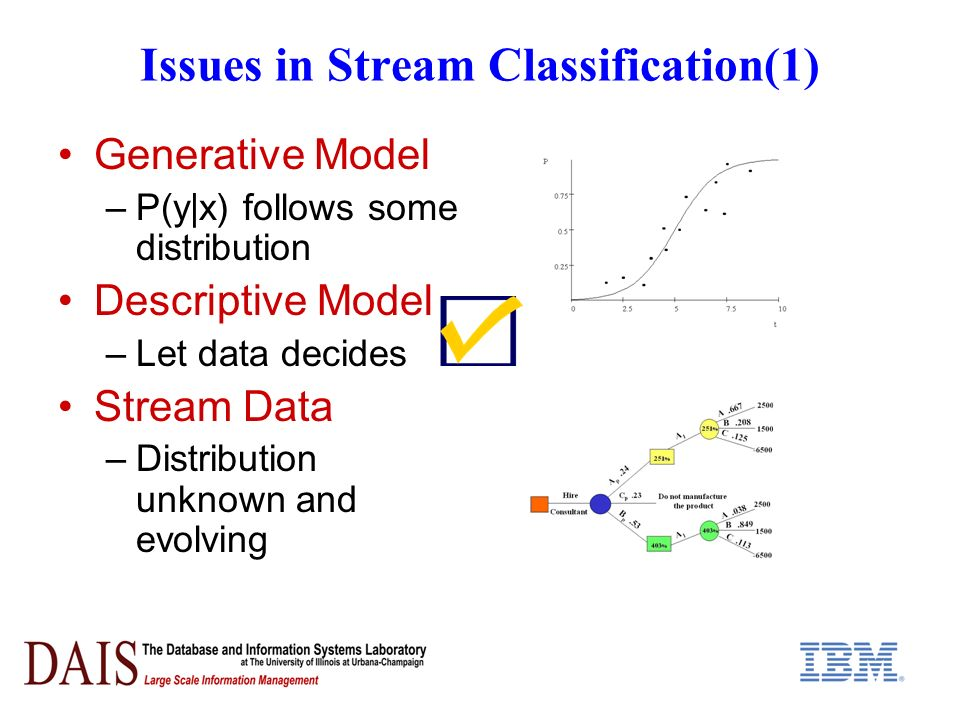 Issues in Stream Classification(1) Generative Model –P(y|x) follows some distribution Descriptive Model –Let data decides Stream Data –Distribution unknown and evolving