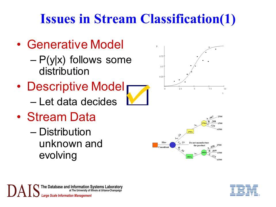 Experimental Results (4) ROC CurveRecall-Precision Plot Plots on Real Data