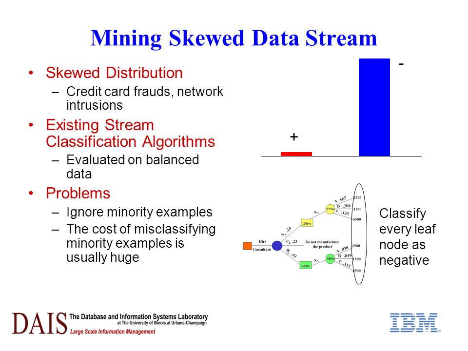 Mining Skewed Data Stream Skewed Distribution –Credit card frauds, network intrusions Existing Stream Classification Algorithms –Evaluated on balanced data Problems –Ignore minority examples –The cost of misclassifying minority examples is usually huge + - Classify every leaf node as negative