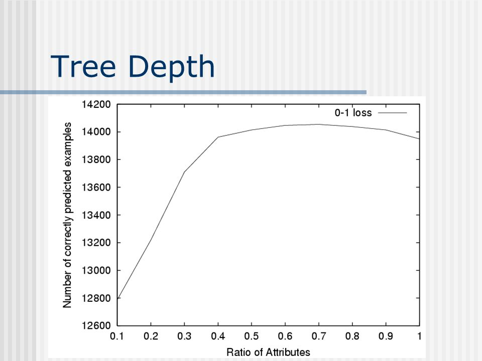 Tree Depth