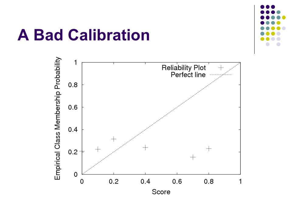 A Bad Calibration
