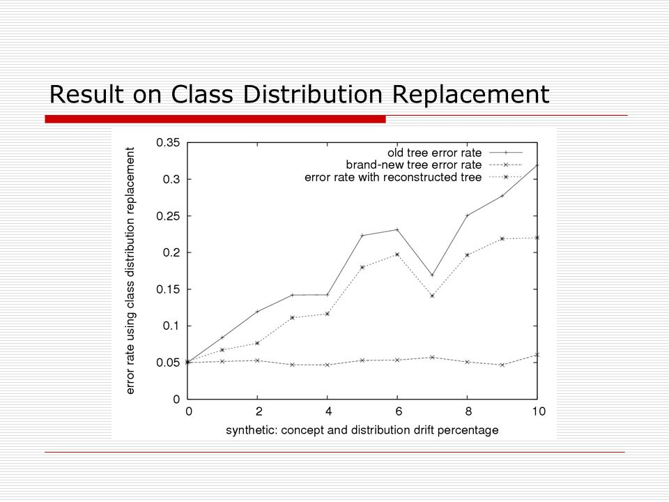 Result on Class Distribution Replacement