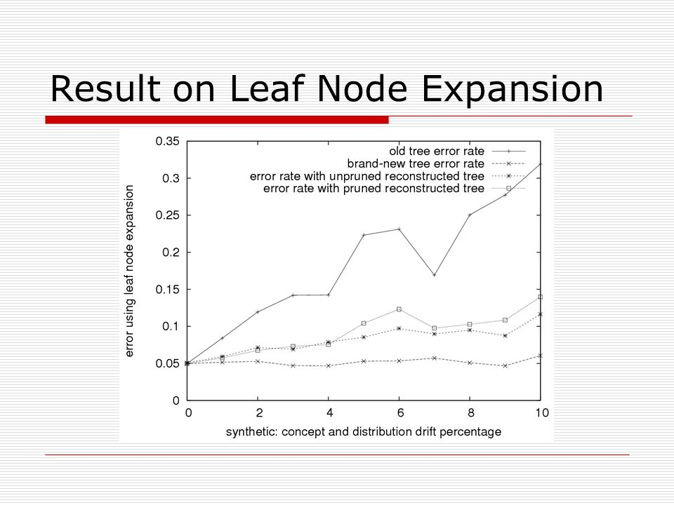 Result on Leaf Node Expansion