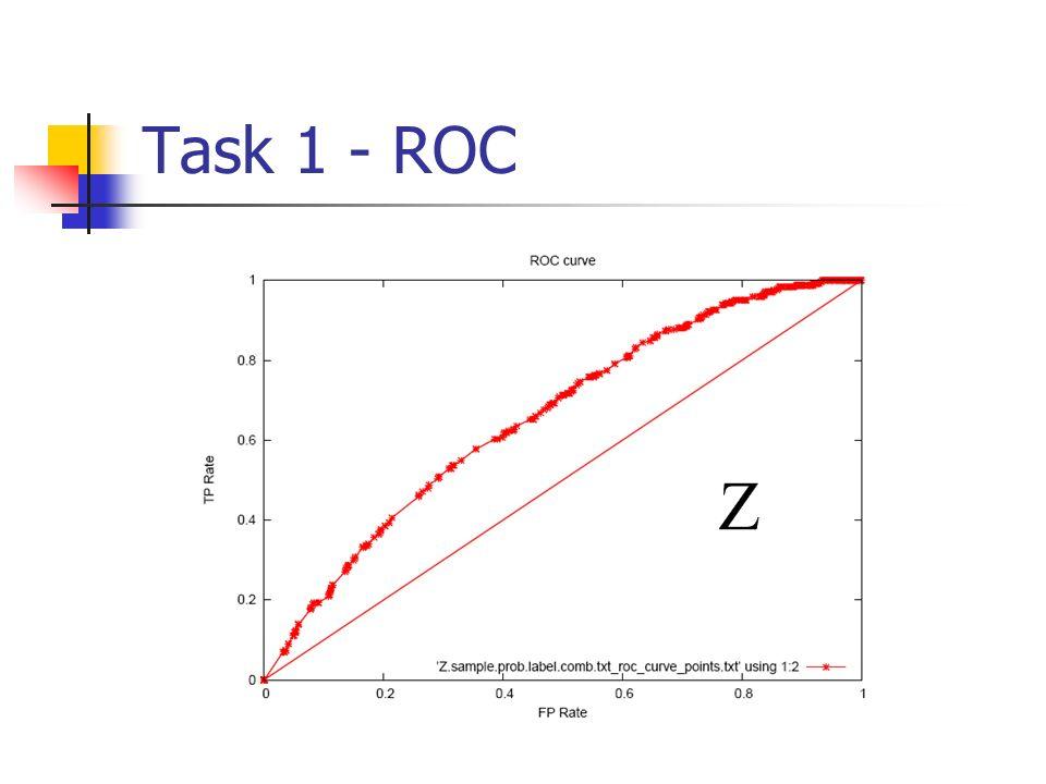 Task 1 - ROC
