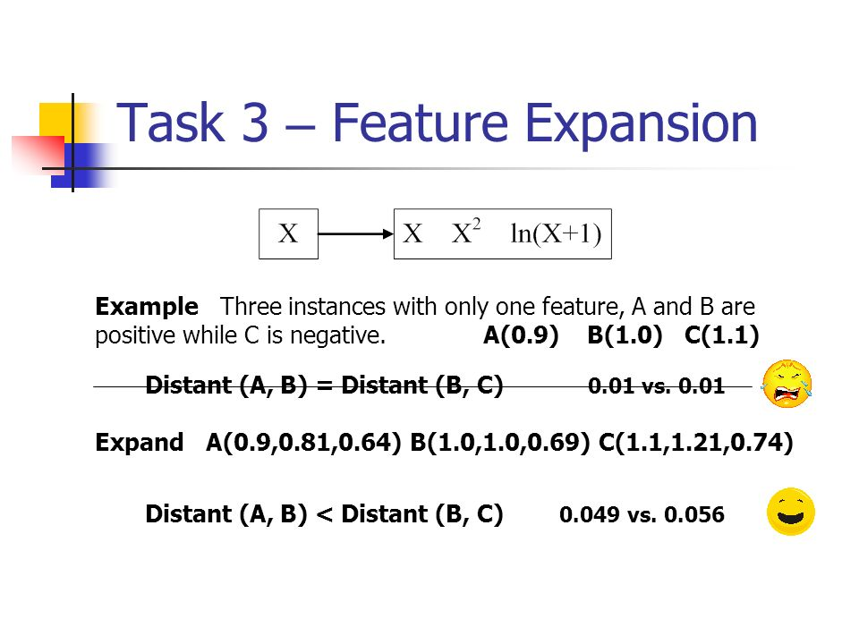 Task 3 – Feature Expansion Example Three instances with only one feature, A and B are positive while C is negative. A(0.9) B(1.0) C(1.1) Distant (A, B