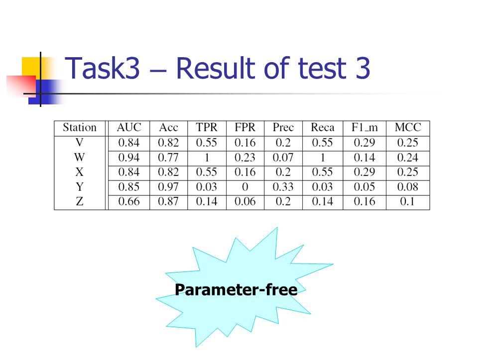 Task3 – Result of test 3 Parameter-free