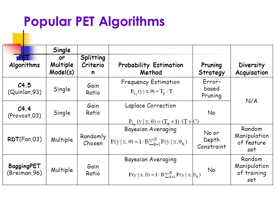 PET Algorithms Single or Multiple Model(s) Splitting Criterio n Probability Estimation Method Pruning Strategy Diversity Acquisation C4.5 (Quinlan,93) Single Gain Ratio Frequency Estimation Error- based Pruning N/A C4.4 (Provost,03) Single Gain Ratio Laplace Correction No RDT(Fan,03)Multiple Randomly Chosen Bayesian Averaging No or Depth Constraint Random Manipulation of feature set BaggingPET (Breiman,96) Multiple Gain Ratio Bayesian Averaging No Random Manipulation of training set Popular PET Algorithms