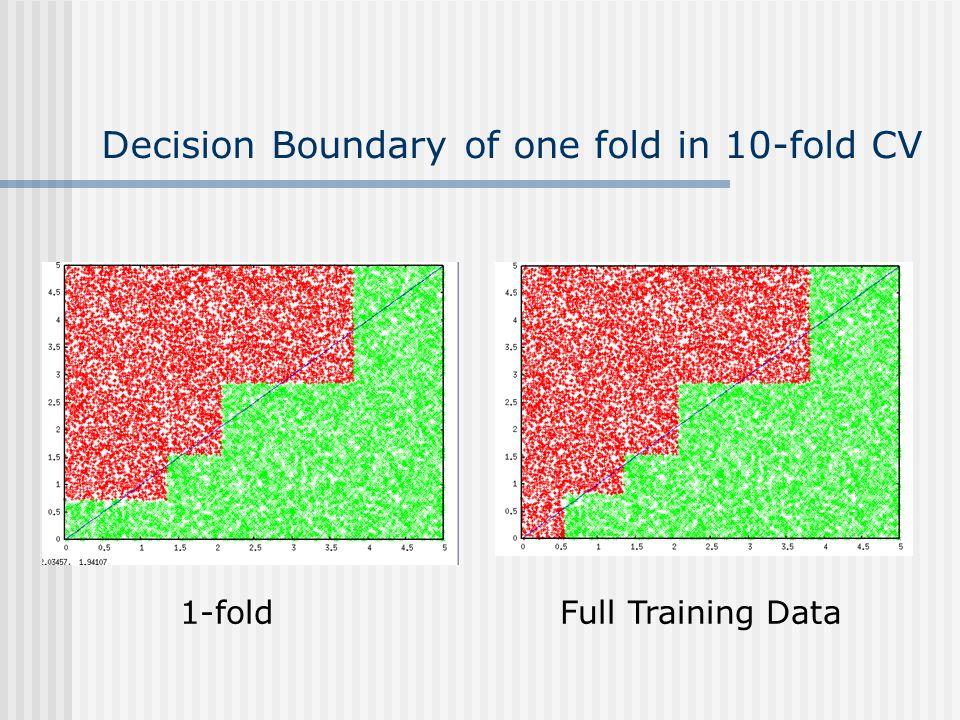 Decision Boundary of one fold in 10-fold CV 1-foldFull Training Data