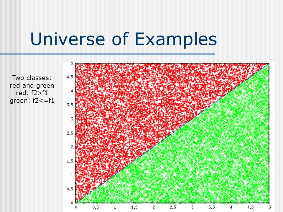 Universe of Examples Two classes: red and green red: f2>f1 green: f2<=f1