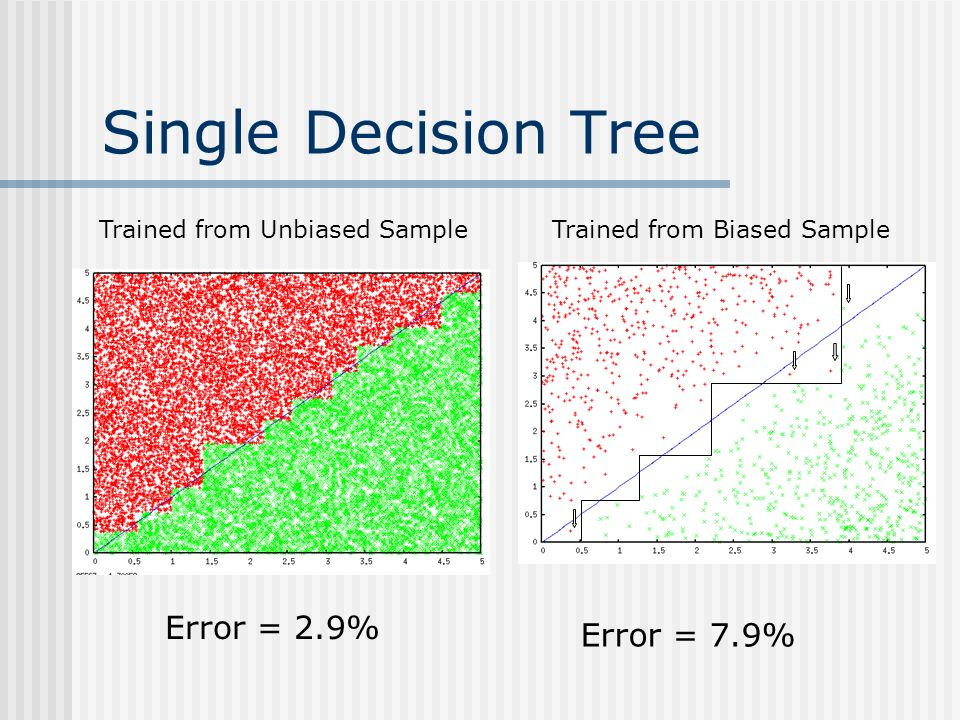 Single Decision Tree Error = 2.9% Error = 7.9% Trained from Unbiased SampleTrained from Biased Sample