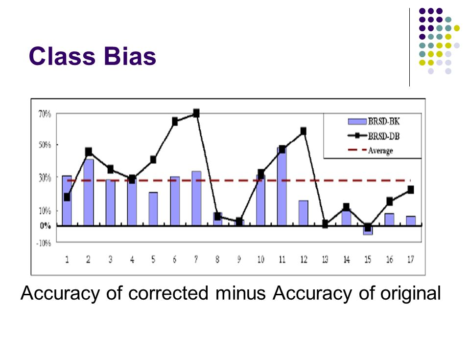 Class Bias Accuracy of corrected minus Accuracy of original