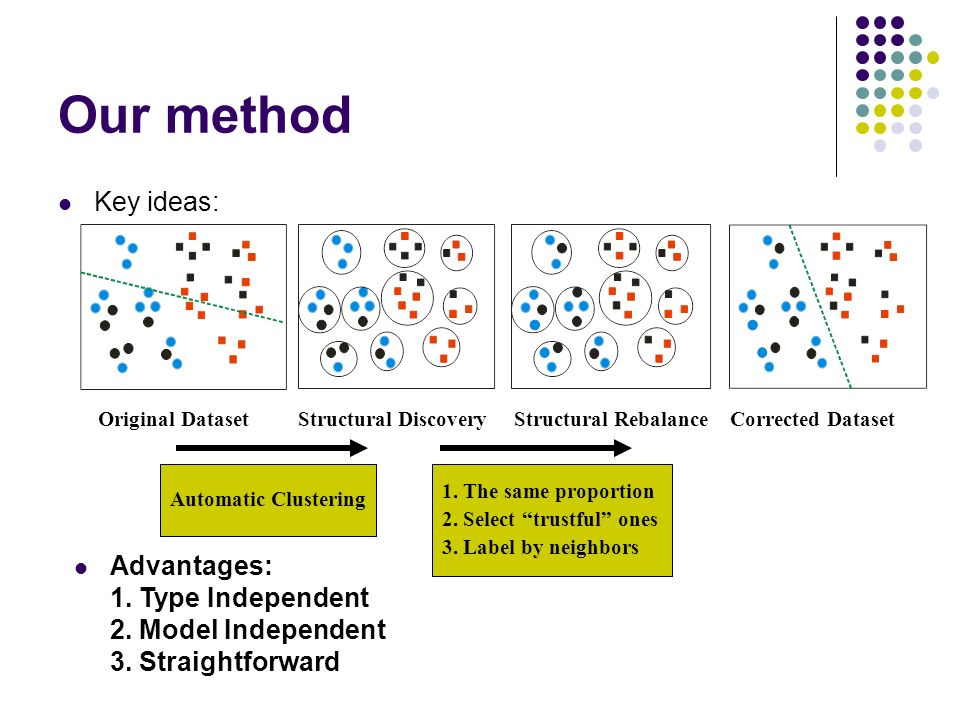Our method Key ideas: Original DatasetStructural DiscoveryStructural RebalanceCorrected Dataset Automatic Clustering Advantages: 1. Type Independent 2