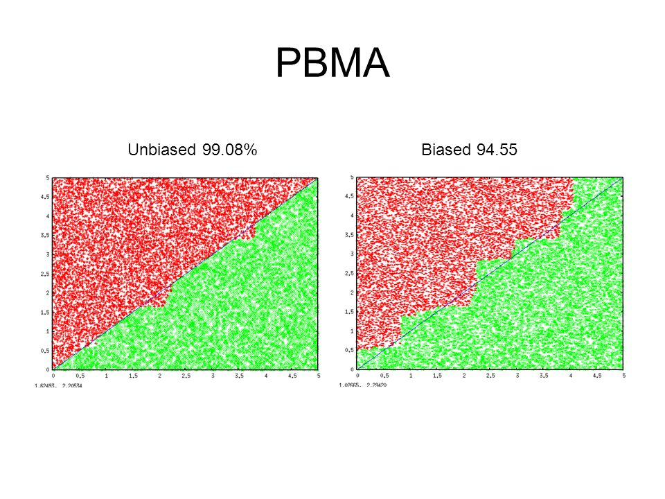 PBMA Unbiased 99.08%Biased 94.55