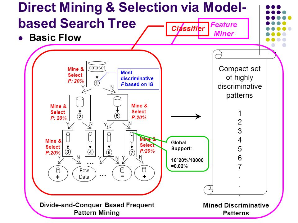 Direct Mining & Selection via Model- based Search Tree Basic Flow Mined Discriminative Patterns Compact set of highly discriminative patterns 1 2 3 4 5 6 7.