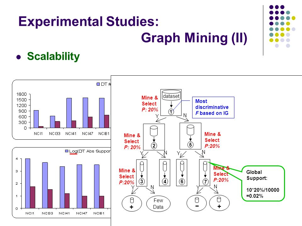 Experimental Studies: Graph Mining (II) Scalability 2 Mine & Select P: 20% Y 3 Y + Y Y Few Data N + N dataset 1 Mine & Select P: 20% Most discriminative F based on IG Global Support: 10*20%/10000 =0.02% 6 Y 5 N Mine & Select P:20% 7 N 4 N 2 Y 3 Y + Y Y Few Data N + N dataset 1 Mine & Select P: 20% Most discriminative F based on IG Global Support: 10*20%/10000 =0.02% 6 Y 5 N Mine & Select P:20% 7 N 4 N