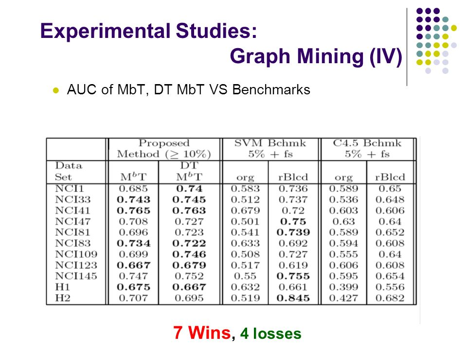 AUC of MbT, DT MbT VS Benchmarks Experimental Studies: Graph Mining (IV) 7 Wins, 4 losses