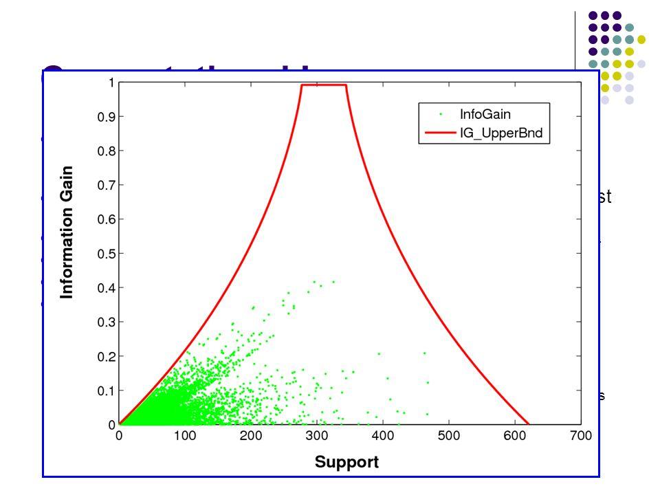 Experimental Studies: Graph Mining (II) Scalability 2 Mine & Select P: 20% Y 3 Y + Y Y Few Data N + N dataset 1 Mine & Select P: 20% Most discriminative F based on IG Global Support: 10*20%/10000 =0.02% 6 Y 5 N Mine & Select P:20% 7 N 4 N 2 Y 3 Y + Y Y Few Data N + N dataset 1 Mine & Select P: 20% Most discriminative F based on IG Global Support: 10*20%/10000 =0.02% 6 Y 5 N Mine & Select P:20% 7 N 4 N