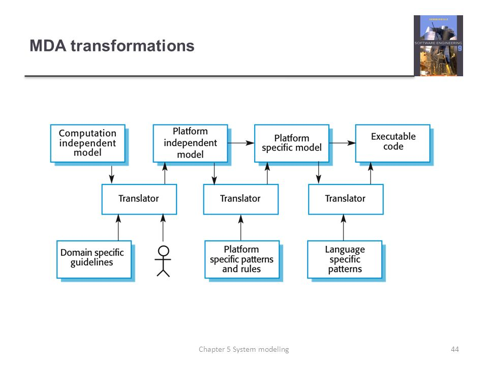 MDA transformations 44Chapter 5 System modeling
