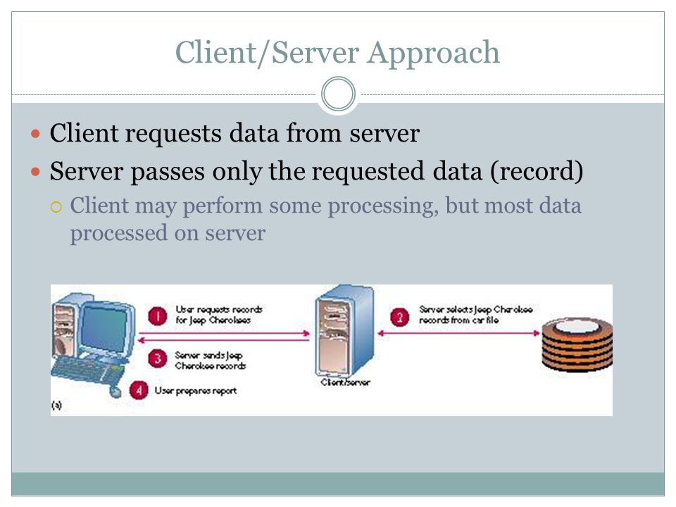 Client/Server Approach Client requests data from server Server passes only the requested data (record) Client may perform some processing, but most da