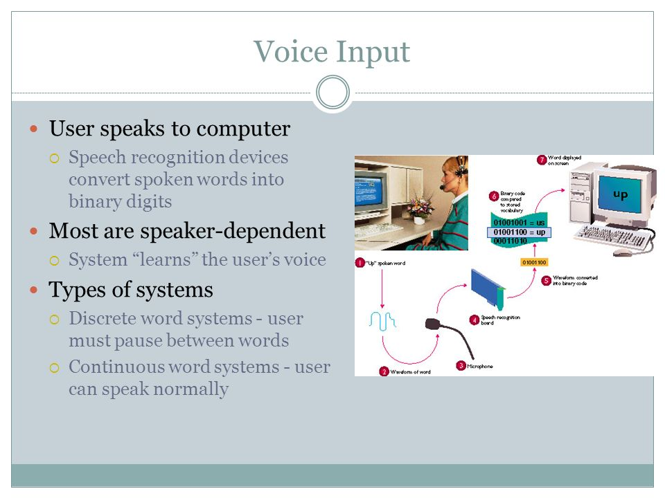 User speaks to computer Speech recognition devices convert spoken words into binary digits Most are speaker-dependent System learns the users voice Types of systems Discrete word systems - user must pause between words Continuous word systems - user can speak normally Voice Input