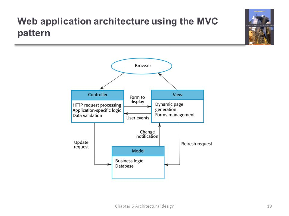 Web application architecture using the MVC pattern 19Chapter 6 Architectural design