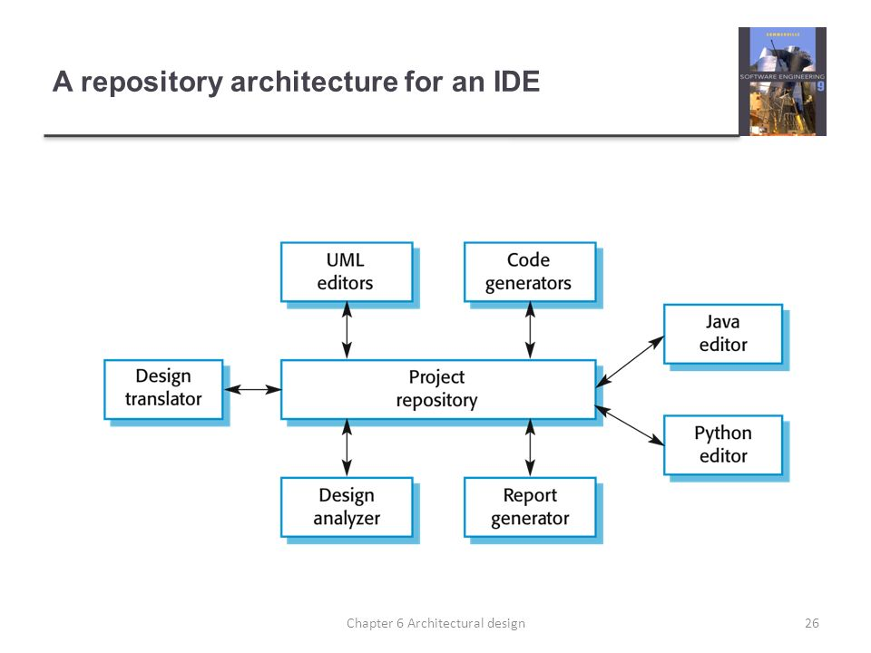 A repository architecture for an IDE 26Chapter 6 Architectural design