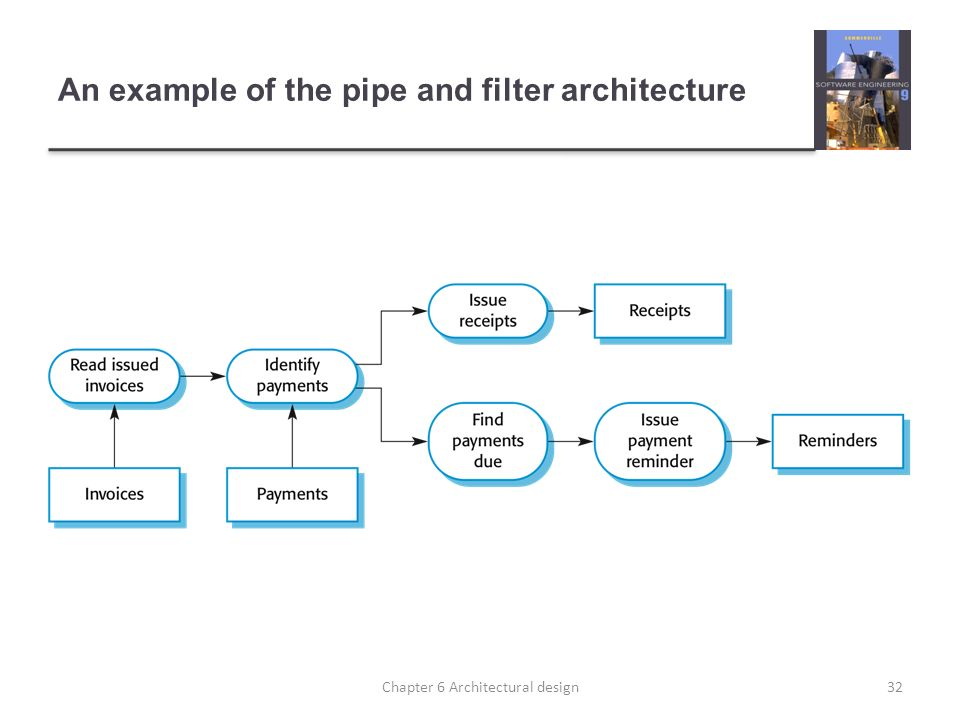 An example of the pipe and filter architecture 32Chapter 6 Architectural design