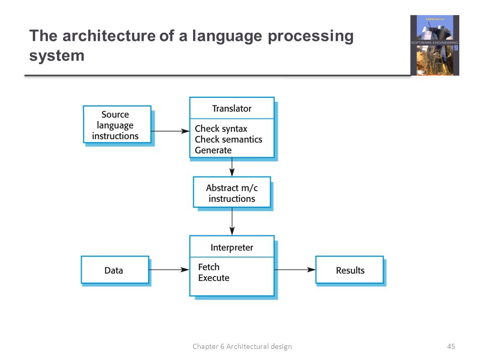 The architecture of a language processing system 45Chapter 6 Architectural design