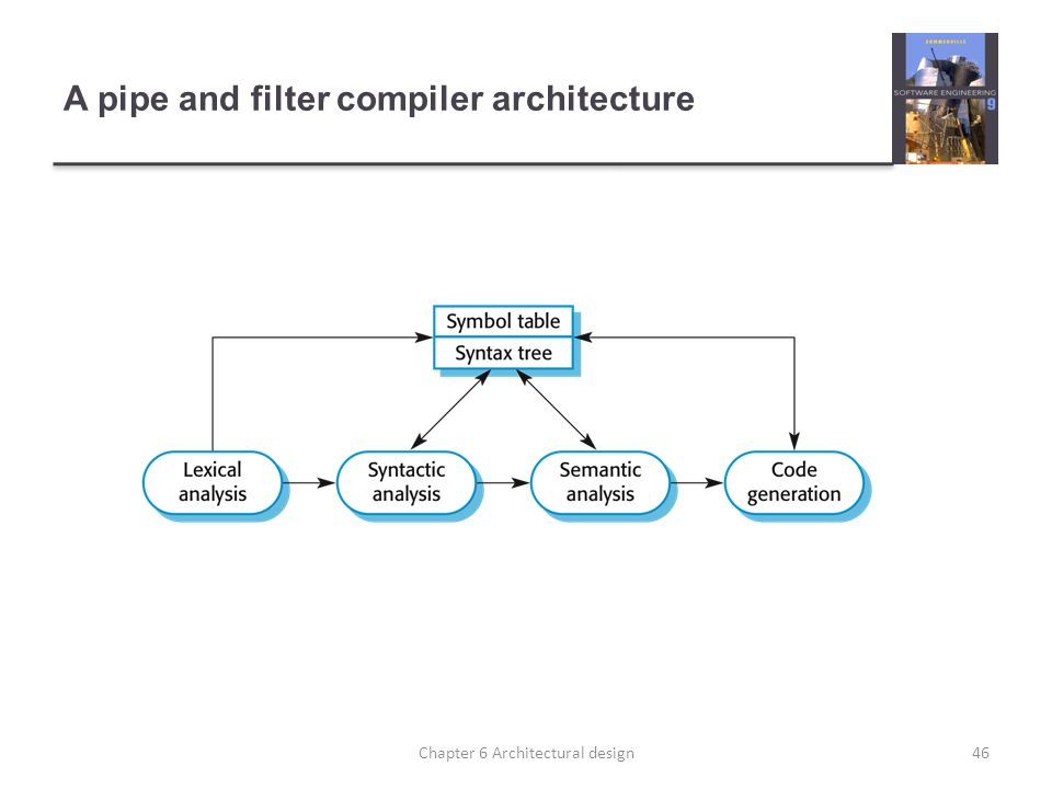 A pipe and filter compiler architecture 46Chapter 6 Architectural design