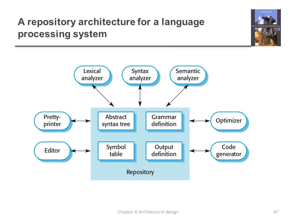 A repository architecture for a language processing system 47Chapter 6 Architectural design