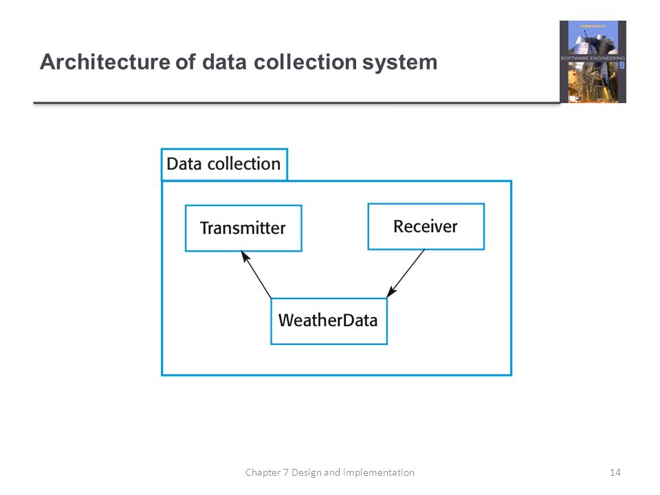 Architecture of data collection system 14Chapter 7 Design and implementation