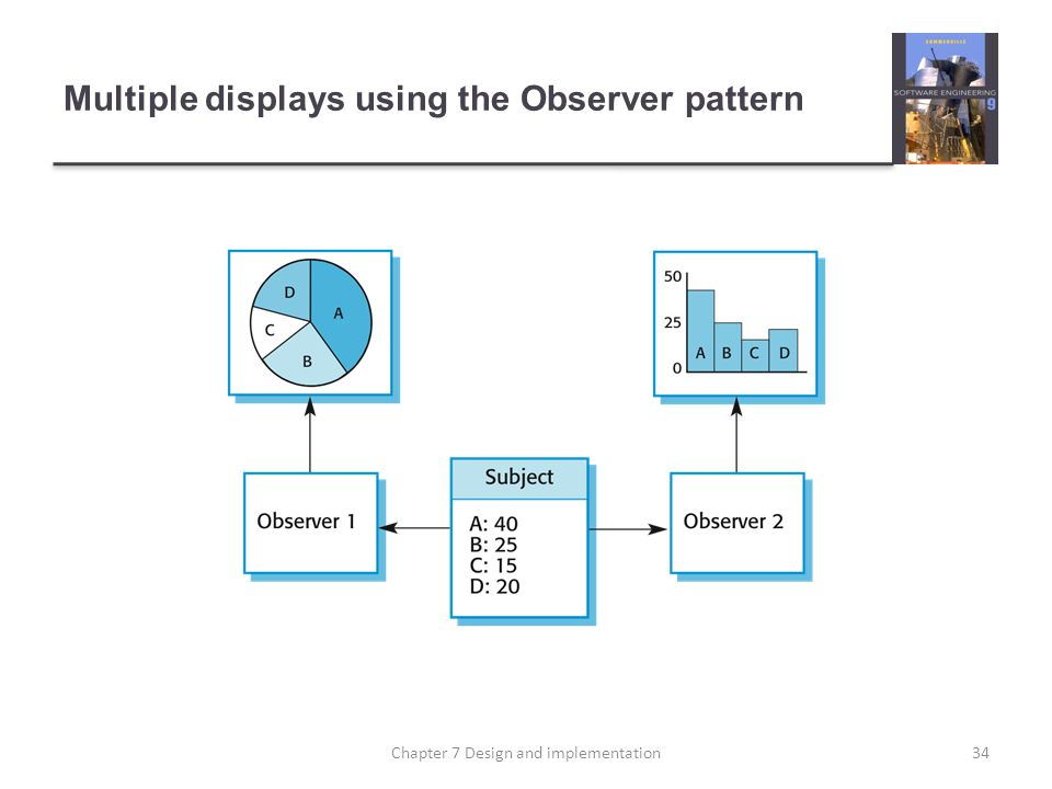Multiple displays using the Observer pattern 34Chapter 7 Design and implementation