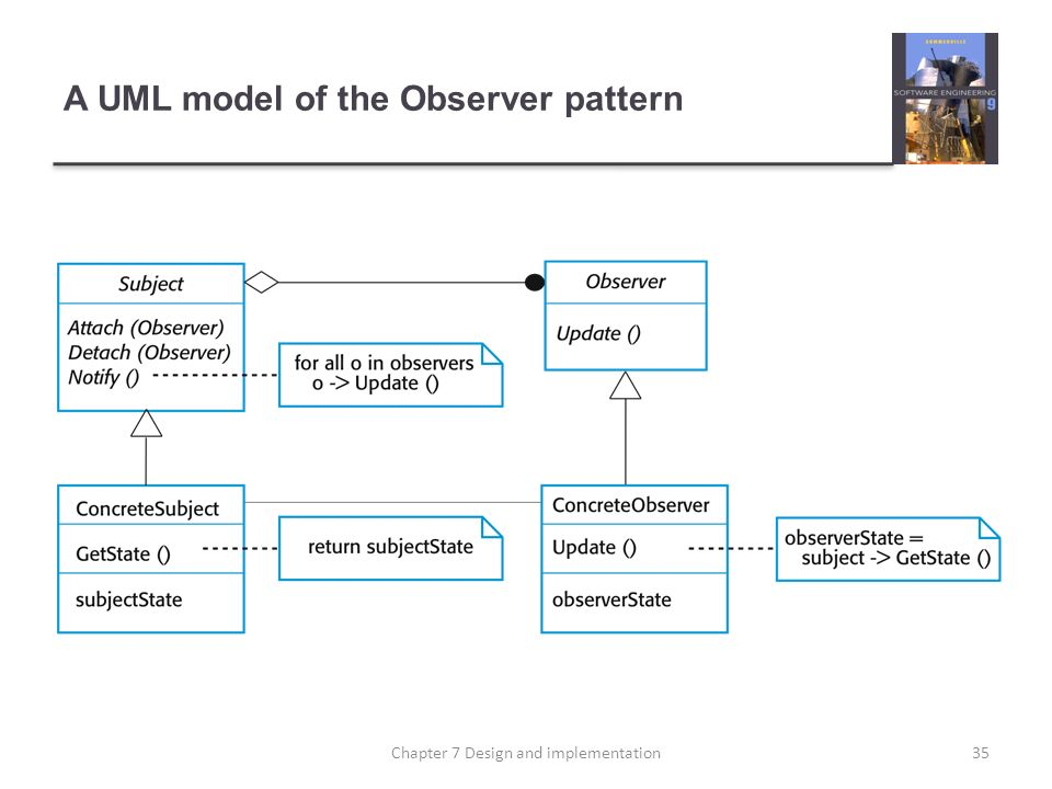 A UML model of the Observer pattern 35Chapter 7 Design and implementation