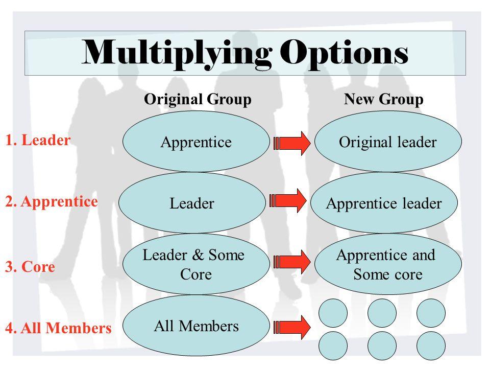1. Leader 2. Apprentice 3. Core 4. All Members Apprentice Leader Leader & Some Core All Members Original leader Apprentice leader Apprentice and Some