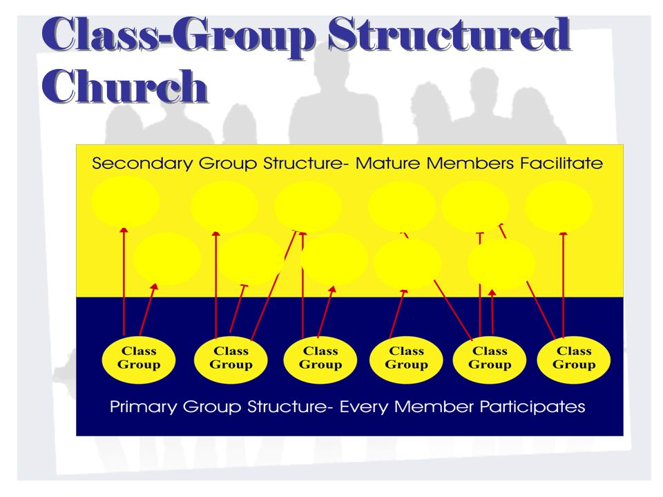 Class-Group Structured Church