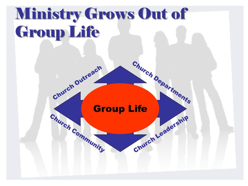 Ministry Grows Out of Group Life Group Life Church Leadership Church Outreach Church Departments Church Community