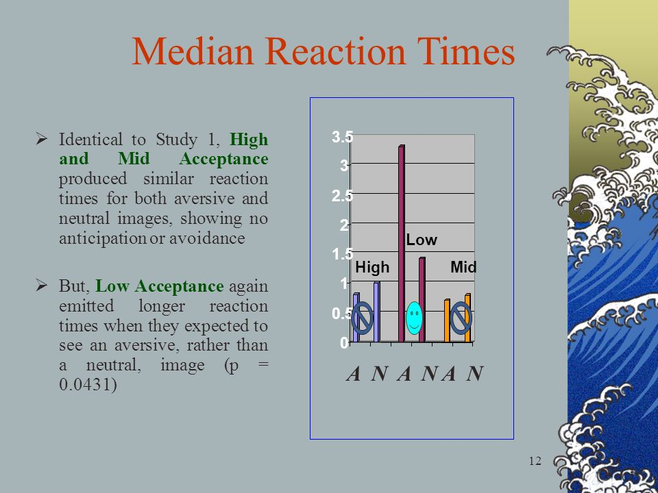 12 Identical to Study 1, High and Mid Acceptance produced similar reaction times for both aversive and neutral images, showing no anticipation or avoidance But, Low Acceptance again emitted longer reaction times when they expected to see an aversive, rather than a neutral, image (p = 0.0431) 0 0.5 1 1.5 2 2.5 3 3.5 HighMid Low Median Reaction Times A N A N A N