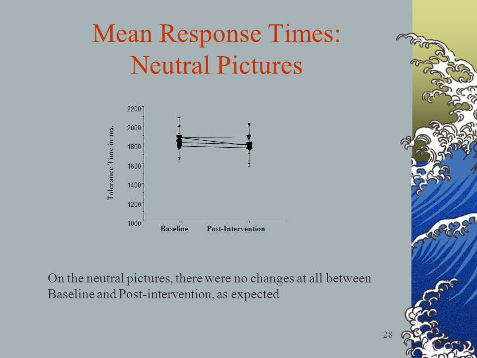 28 Mean Response Times: Neutral Pictures On the neutral pictures, there were no changes at all between Baseline and Post-intervention, as expected Baseline Post-Intervention 1000 1200 1400 1600 1800 2000 2200 Tolerance Time in ms.