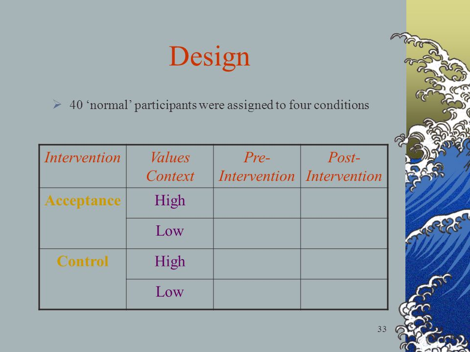 33 40 normal participants were assigned to four conditions Design InterventionValues Context Pre- Intervention Post- Intervention AcceptanceHigh Low ControlHigh Low