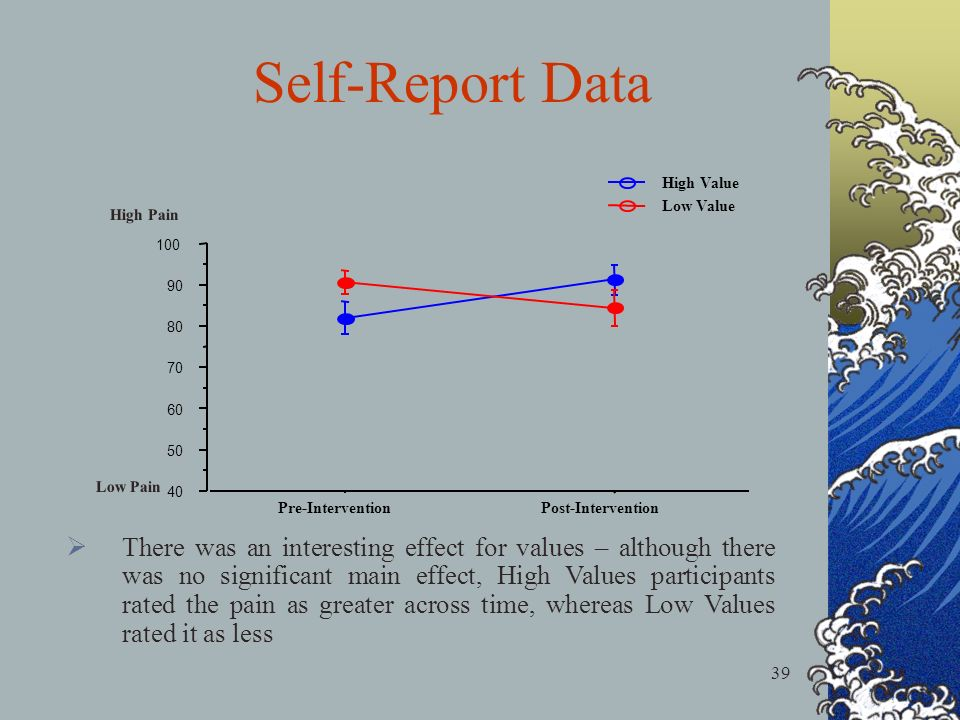 39 Self-Report Data There was an interesting effect for values – although there was no significant main effect, High Values participants rated the pain as greater across time, whereas Low Values rated it as less 40 50 60 70 80 90 100 Pre-InterventionPost-Intervention Low Value High Value High Pain Low Pain