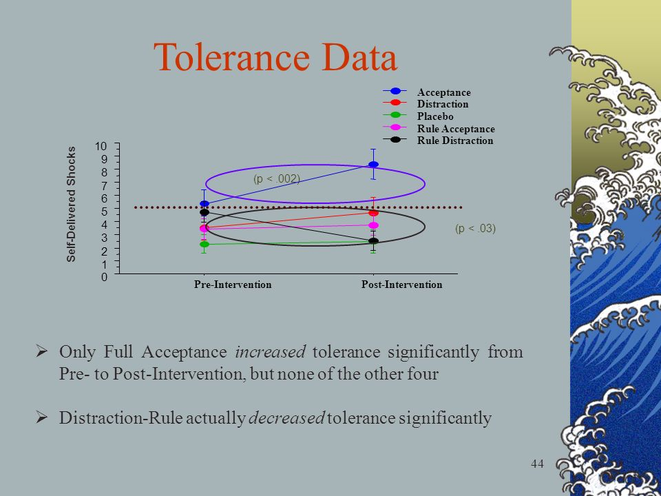 44 Only Full Acceptance increased tolerance significantly from Pre- to Post-Intervention, but none of the other four Distraction-Rule actually decreased tolerance significantly Tolerance Data 0 1 2 3 4 5 6 7 8 9 10 Pre-InterventionPost-Intervention Rule Distraction Rule Acceptance Placebo Distraction Acceptance Self-Delivered Shocks (p <.002) (p <.03)