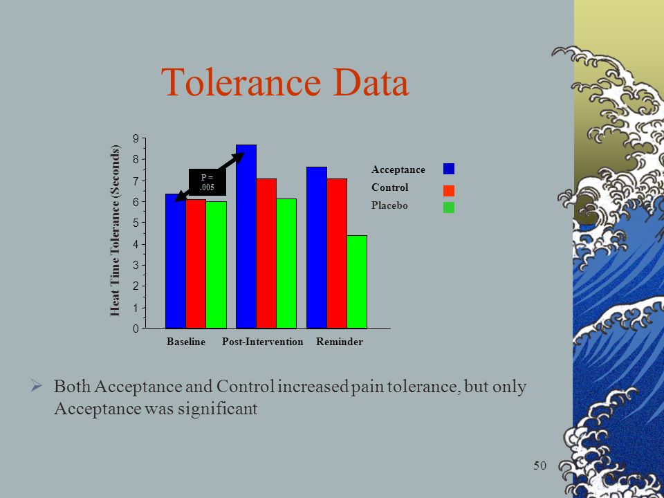 50 Tolerance Data 0 1 2 3 4 5 6 7 8 9 Baseline Post-Intervention Reminder Heat Time Tolerance (Seconds) P =.005 Placebo Control Acceptance Both Accept