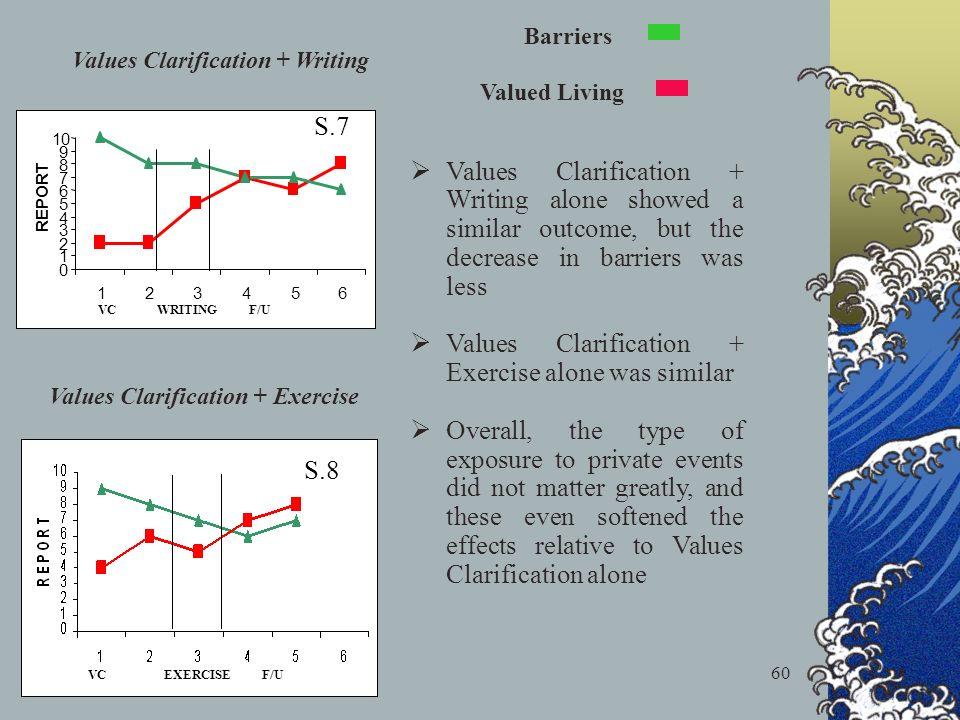 60 S.8 VC EXERCISE F/U 0 1 2 3 4 5 6 7 8 9 10 123456 REPORT VC WRITING F/U S.7 Barriers Valued Living Values Clarification + Writing Values Clarificat